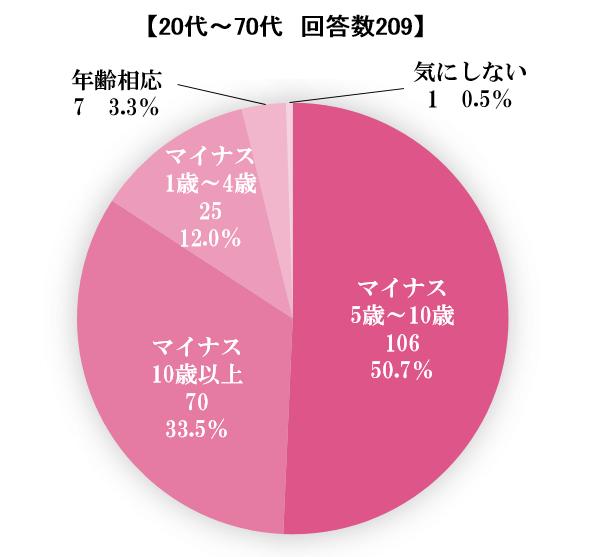 自分自身が見られたい肌年齢を示す円グラフ