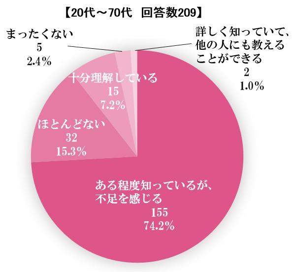 エイジングケアの知識についての自己評価のグラフ