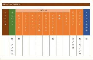 魚料理の栄養素の表