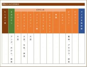 カクテルの栄養素の表
