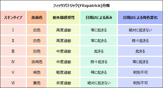 スキンタイプの分類表