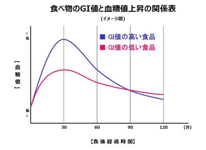 食べ物のGI値と血糖値上昇の関係表