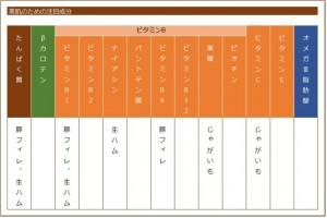肉料理の栄養素の表