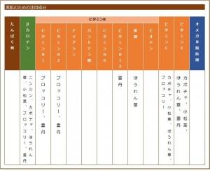 オードブルの栄養素の表