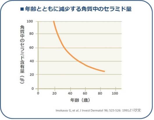 加齢によるセラミド量の変化図