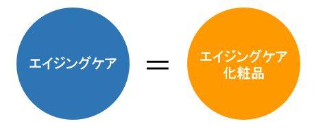 エイジングケア=化粧品