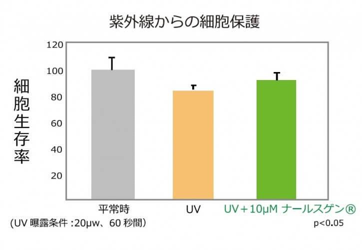 ナールスゲンの紫外線からの細胞保護効果