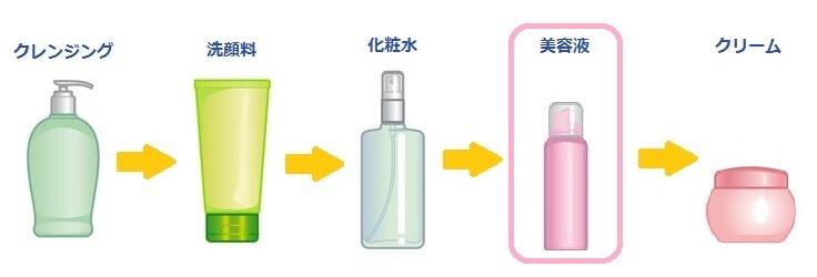 化粧品の使い方の順番