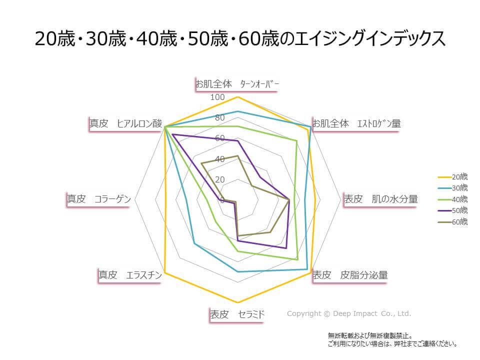 エイジングインデックスの図