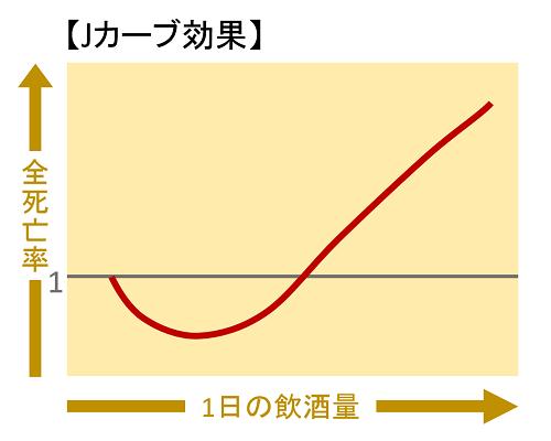 Jカーブ効果の図