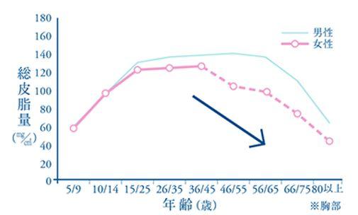 年齢による総皮脂量の変化の年齢別グラフ