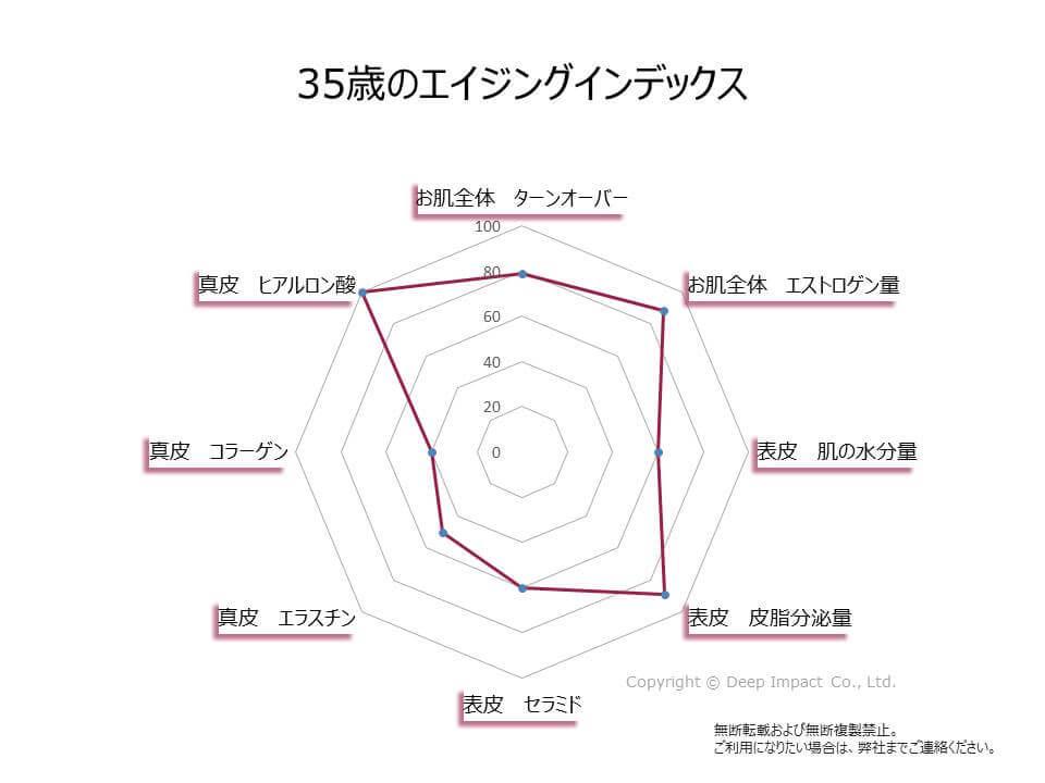 35歳のお肌のエイジングインデックスの図