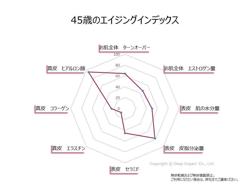 45歳のエイジングインデックスのグラフ