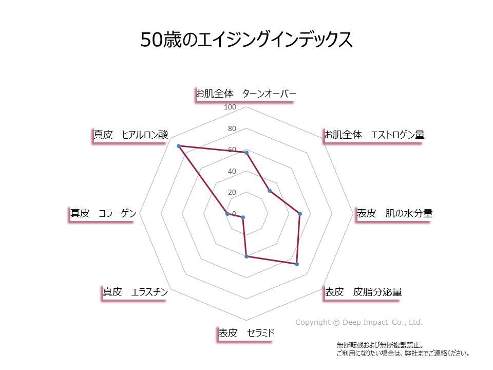 50歳のお肌のエイジングインデックスの図
