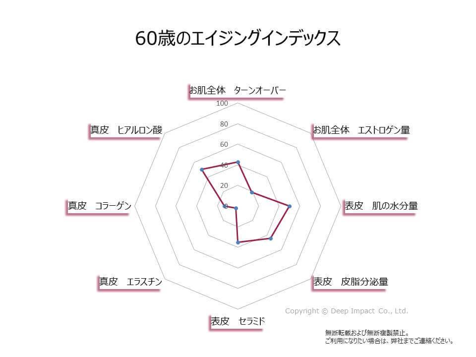 60歳のお肌のエイジングインデックスの図