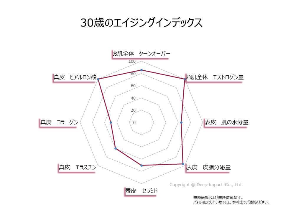 30代のエイジングインデックスのグラフ