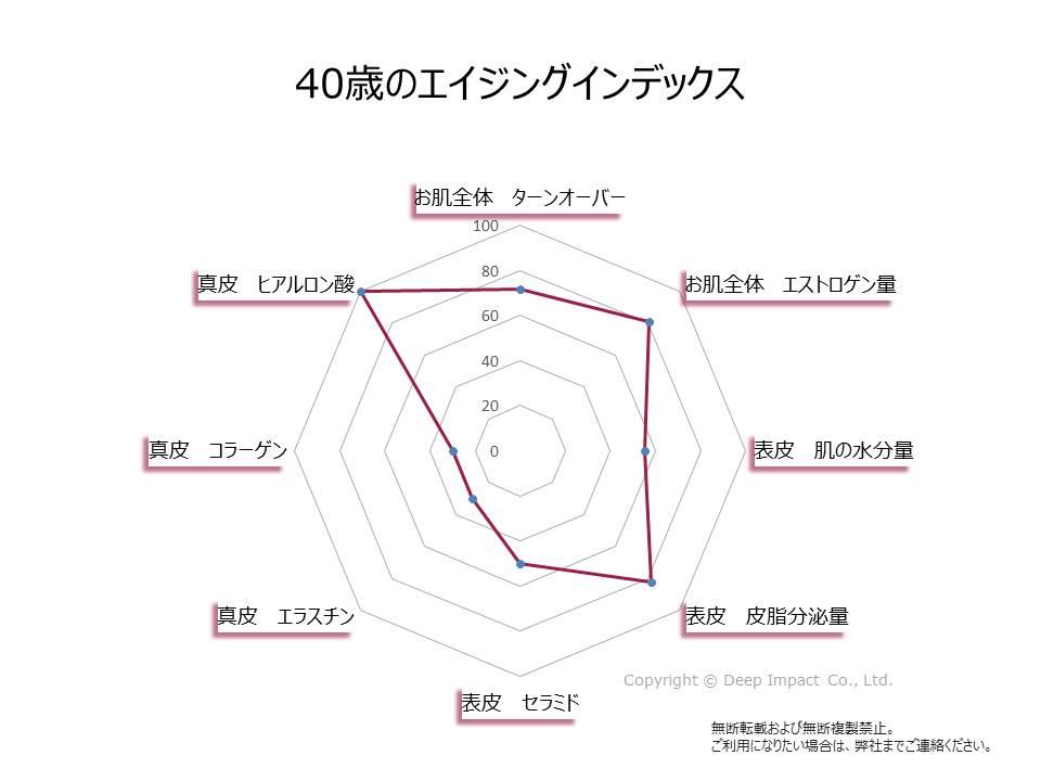 40歳のお肌のエイジングインデックスの図