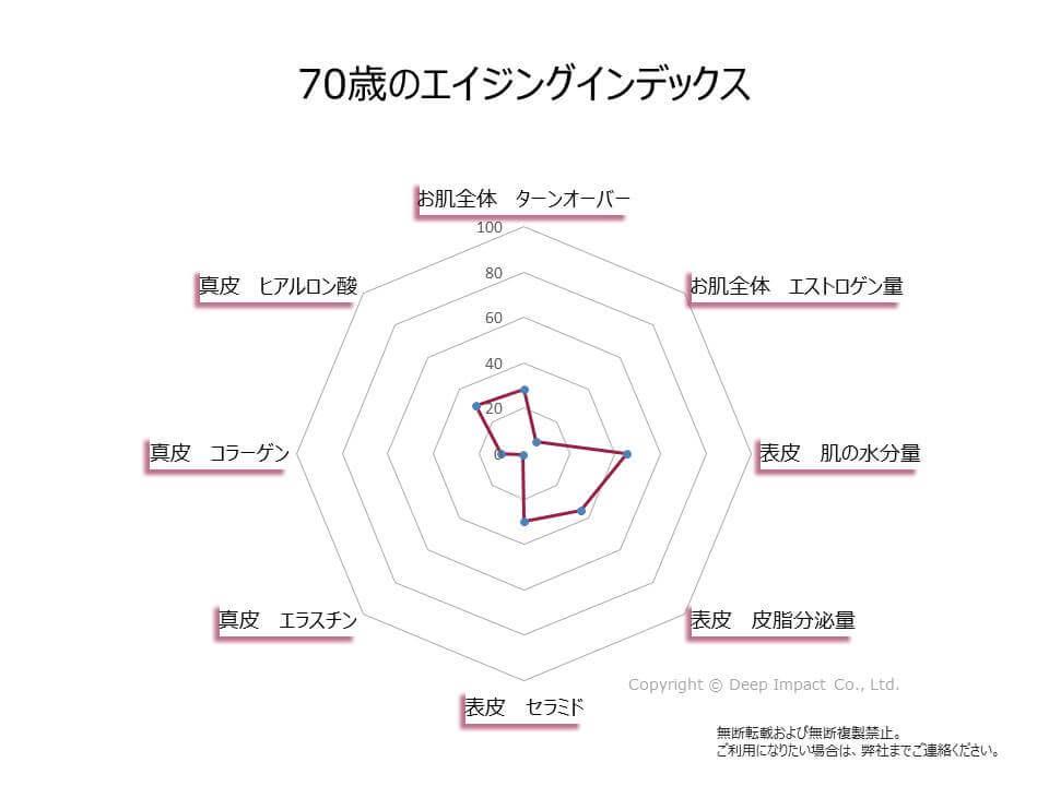70歳のお肌のエイジングインデックスの図
