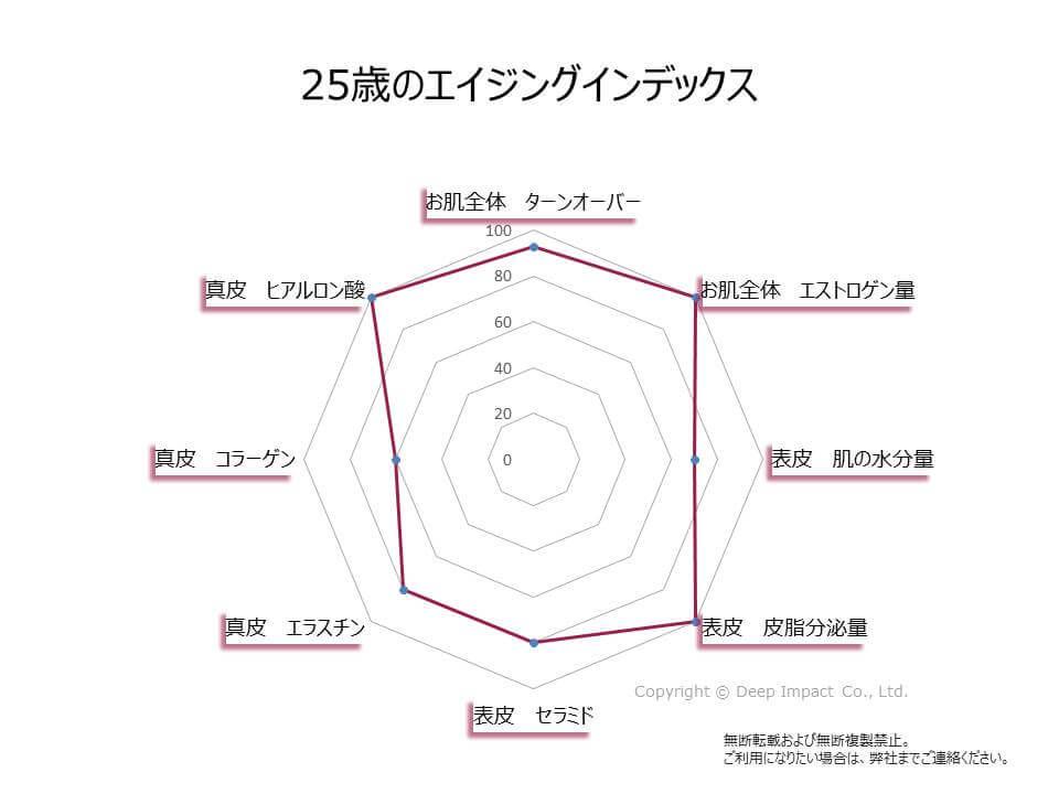 25歳のお肌のエイジングインデックスの図