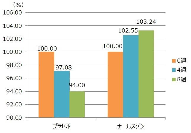 ナールスゲンを、4週間、8週間、連続で使用した場合の角質水分含有量の変化を示す図