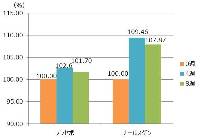 ナールスゲンを、4週間、8週間、連続で使用した場合の肌弾力の変化を示す図