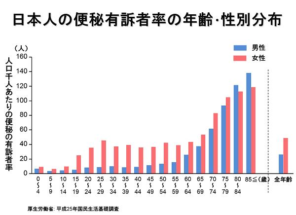 日本人の便秘有訴者率の年齢・性別分布