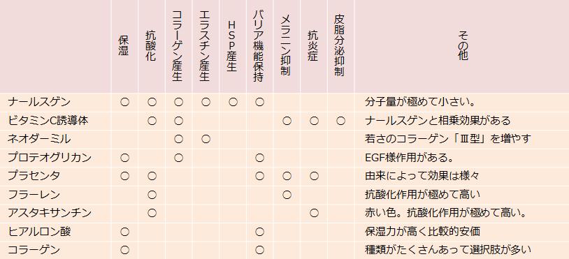化粧品成分のはたらきの表