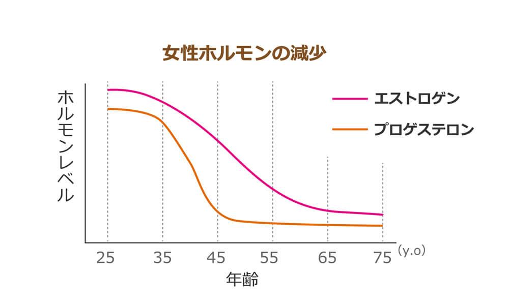 年齢ごとの女性ホルモンの減少量
