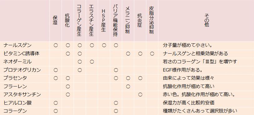 エイジングケア化粧品成分の機能性の比較表