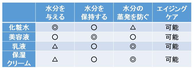 化粧品の役割が保湿であることと役割の違いを示す図