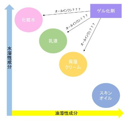 化粧品成分の割合の図