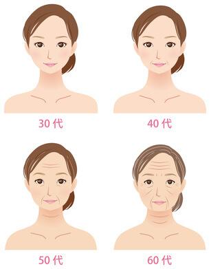 加齢による女性の肌の変化のイメージ図