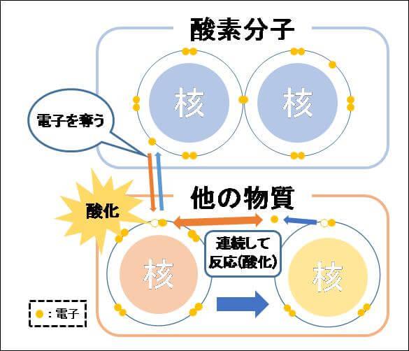 酸化を説明するために、原子と電子と分子を表す構造図