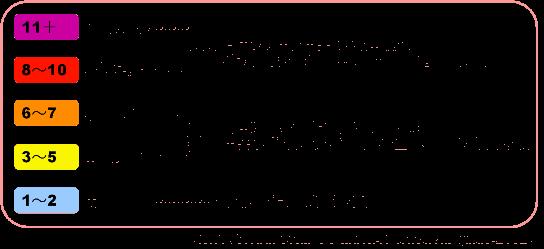 7月の紫外線の強さのイメージ