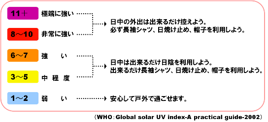 UVインデックス
