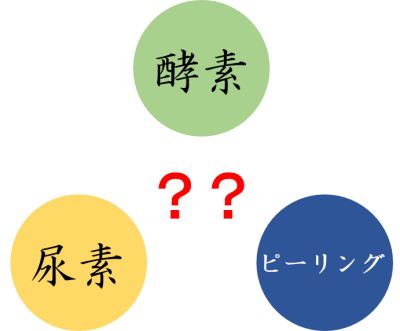 酵素と尿素とピーリングの関係性