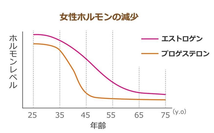 女性ホルモンの減少の表