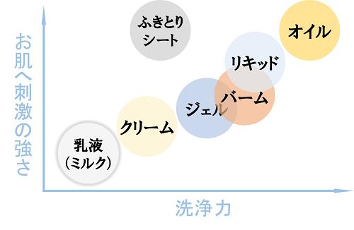 従来のタイプ別のクレンジングの洗浄力とお肌への刺激の強さを表す図