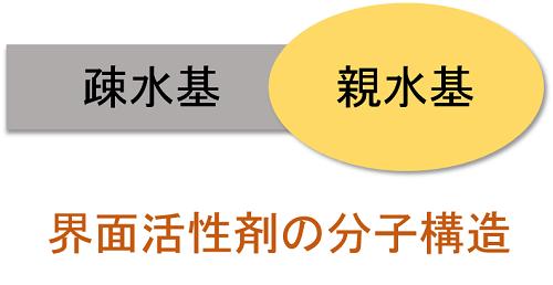 界面活性剤のイメージ
