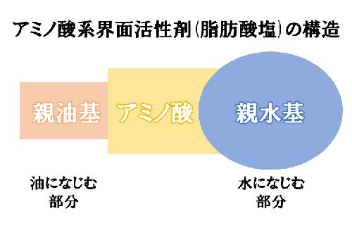 アミノ酸系界面活性剤(脂肪酸塩)の構造
