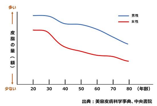 皮脂量のグラフ