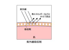 紫外線吸収剤の紫外線ブロックのメカニズムの図