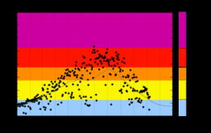 つくばの月別紫外線量のデータグラフ