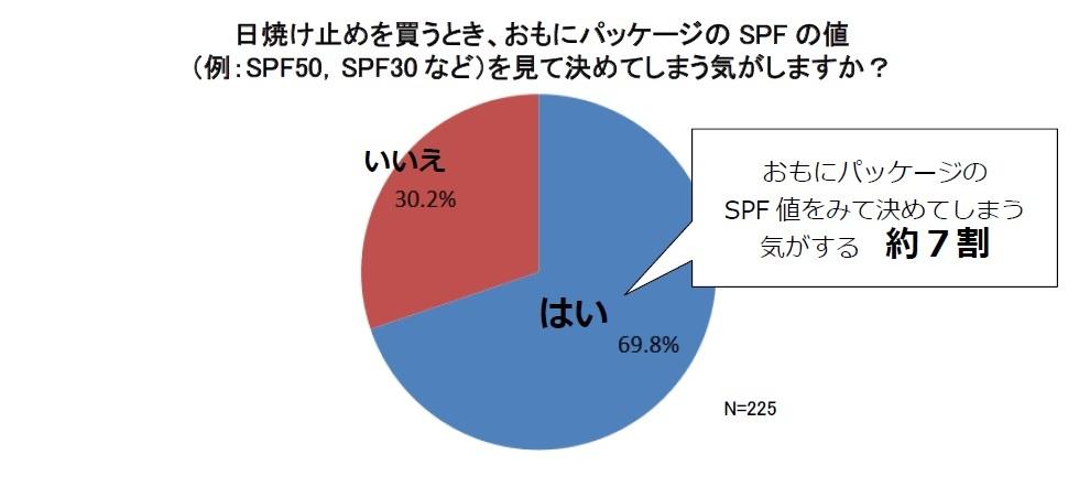 日焼け止めをSPFで決める人の割合の円グラフ