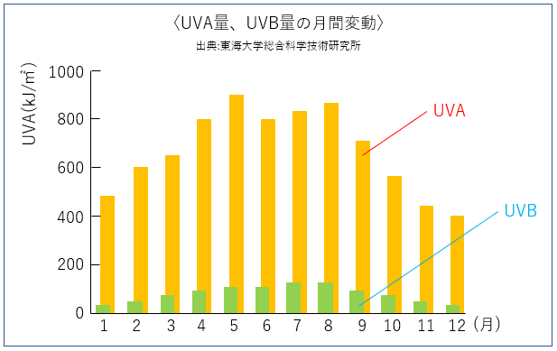 UVA量、UVB量の月間変動のグラフ