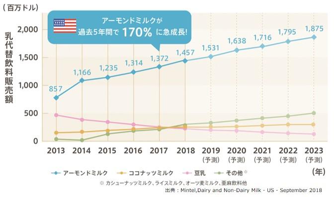 アーモンドミルクの販売量のグラフ