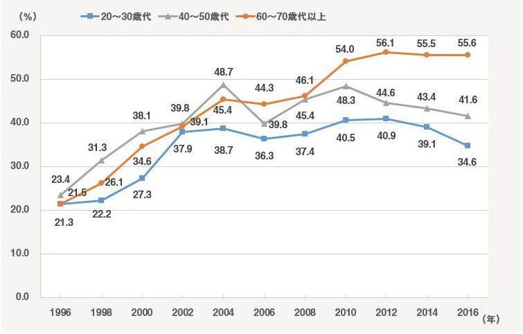 年1回のウォーキング実施率(2016年調査)