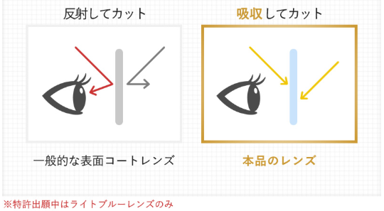 反射と吸収してカットするレンズの違いの図