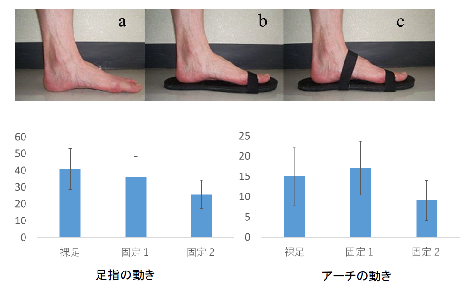 靴を履いている状態はギプス固定と似た状態