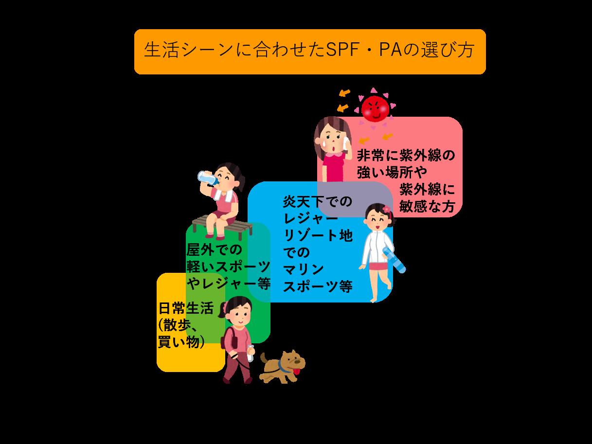生活シーンに合わせたSPF・PAの選び方